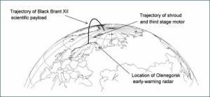 Trajetória do foguete. Fonte: Wikipedia.